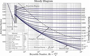 Moody Chart