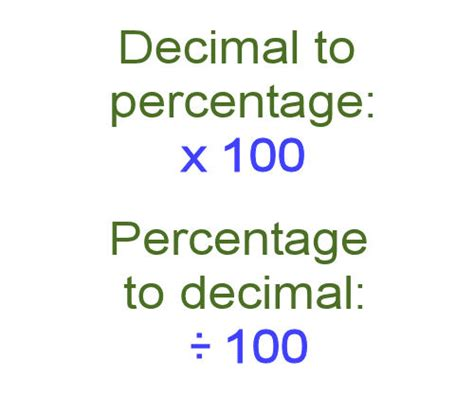 Making Measurements, Calculating, Decimals And Percentages