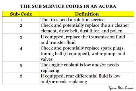 A12 Service Acura by Honda A12 Service Cost Car Tech