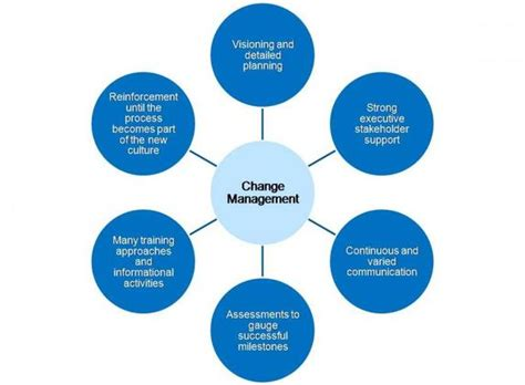 Kotter Engineering by Chapter 7 Managing Change Kyle Shulfer Leadership