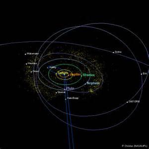 Solar System Orbits Animation