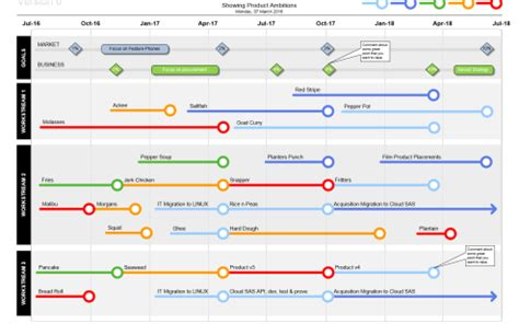 simple roadmap templates