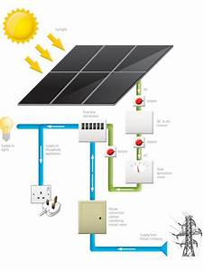 Solar Panel Grid Tie In And Electric Meter