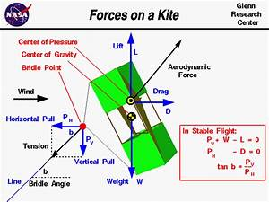 Forces On A Kite
