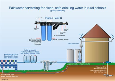 what to clean copper with rainwater harvesting aquaest