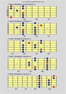 Jazz Guitar Scales  U0026 Modes