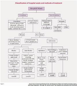 Out Of Control Action Plan Flow Chart Environmental Safety In Hospitals Healthcare Facilities
