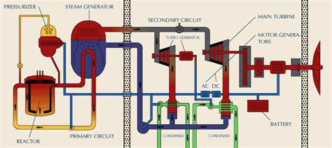 Diagram Of Nuclear Powered Submarine by Nuclear Reactor Diagram