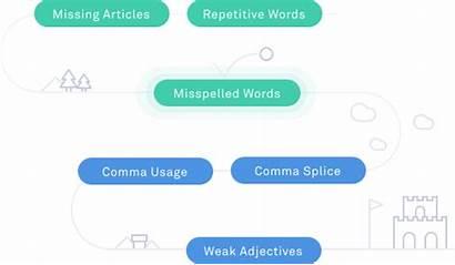 Grammar Checker Grammarly Comma Punctuation Corrector Check