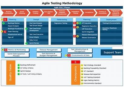 Agile Testing Methodology Regression Case Software Gates