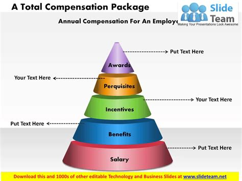 Total Rewards Compensation Template by A Total Compensation Package Powerpoint Presentation Slide
