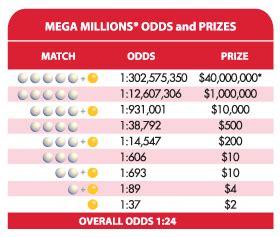 florida lottery play    improved mega millions