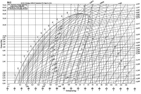 R134a Pressure Enthalpy Chart Metric Enthalpy Chart 134a