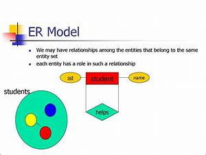 Entity Relationship Model   Lecture 1
