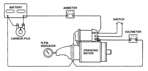 how to test a starter motor with a multimeter impremedia net