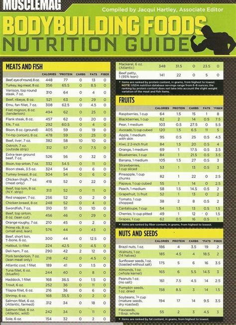 muscle building foods  nutrition chart
