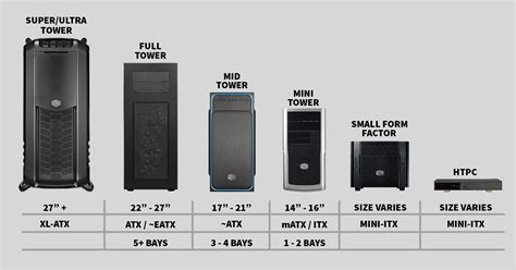 Knowing The Different Types Of Computer Cases