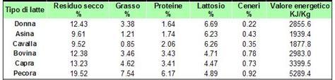 tabelle di composizione chimica e valore energetico degli alimenti latti alimentari