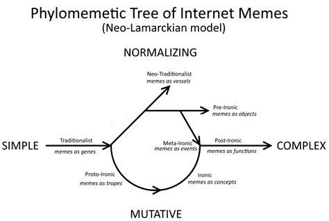 Post Ironic Memes - glossary