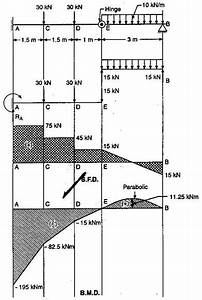 beam examples assignment help beam examples homework With cantilever beam moment bending cantilever beam moment diagram