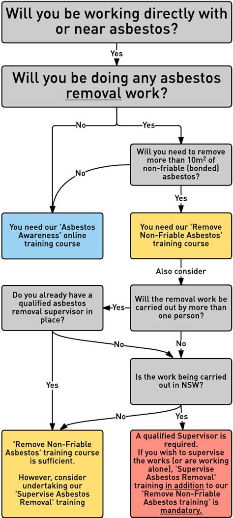 asbestos removal  remove  friable asbestos