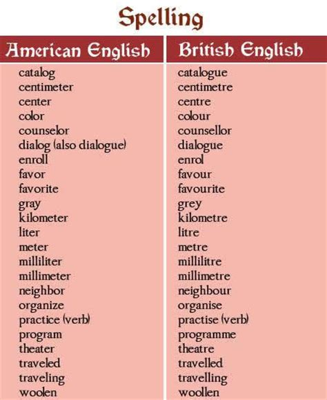 British English And American English Words And Spelling Tips. Living Room Decorating Ideas With Fireplace. Brown Living Room Furniture Decorating Ideas. Living Room Decor Cheap. Carpets For Living Room. Gold Coffee Tables Living Room. Early American Living Room Furniture. Round Living Room Chair. Large Living Room Paintings
