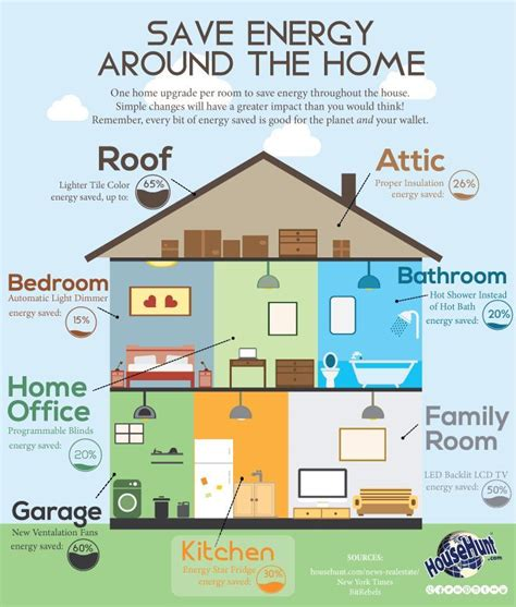 Энергоэффективные дома что такое пассивные дом технологии материалы и окна для энергоэффективных домов