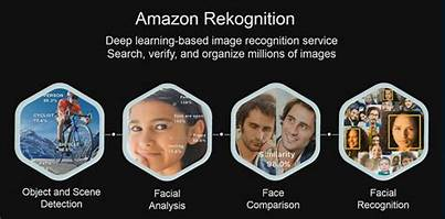 The FBI is Trying Amazon's Facial-Recognition Software…