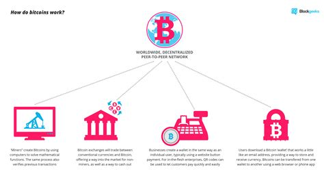 bid coin what is bitcoin a step by step guide for beginners