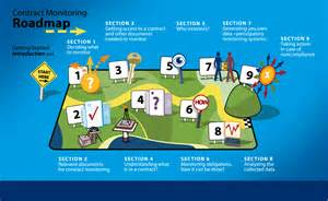 country home plans 9 steps for contract monitoring an interactive roadmap open contracting