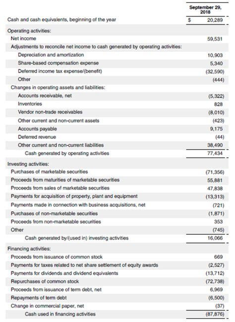 net cash flow formula calculator examples  excel