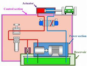 Hydraulic Power Pack This Ebook Answer You All Questions About Hydraulic Power Unit