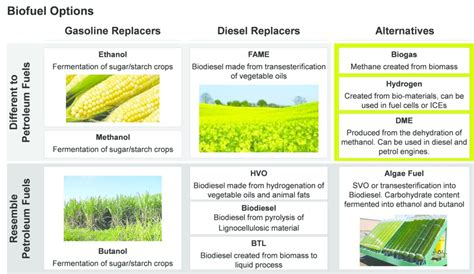 growing the demand for biofuels in off highway equipment applications