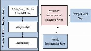 The Proposed Strategic Management Framework This Framework