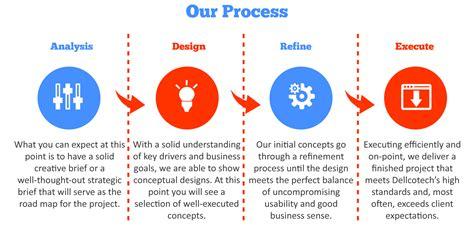 Seo Working Process by Alphabusiness Designs Digital Marketing Company Website