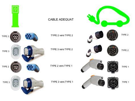 type de cable electrique prises et connecteurs electric 55 charging
