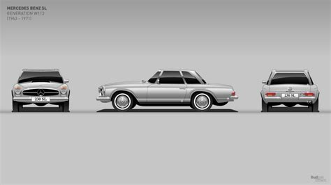 It feels so wrong saying mercedes and truck in the same sentence but : See the timeless Mercedes SL evolve through six generations