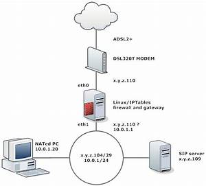 Firewall - Mixing Rfc1918 Nated And Public Ip Addresses Using Iptables