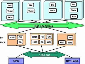 Typical Documentation Of Avionics System Architecture A