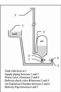 Schematic Diagram Of A Hydraulic Ram Pump