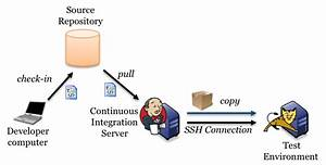 Java Continuos Integration With Jenkins