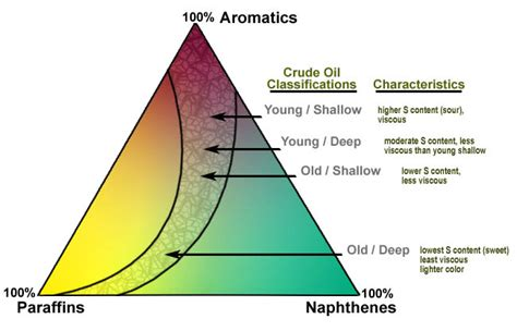 Petroleum And Mineral Oil Products Information