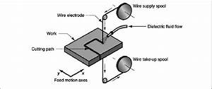 Schematic Diagram Of Wire Edm Process