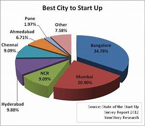 Bangalore's Status As A Tech Hub Could Help India's Startups