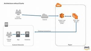 Latency Reduction Of Hybrid Architectures With Amazon