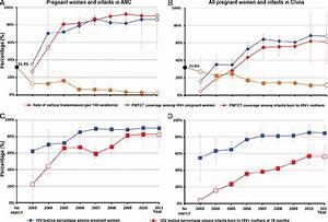 Hiv Testing And Arv Prophylaxis Coverage Among Pregnant
