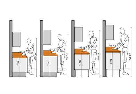 ergonomie cuisine hauteur plan de travail cuisine standard la hauteur