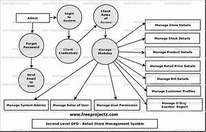 Retail Store Management System Dataflow Diagram  Dfd