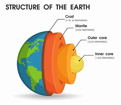 Layers Structure Core Divided Into Earth Diagram