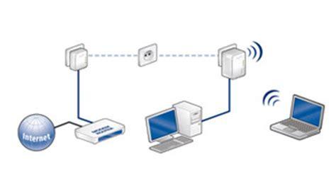 connecter un pc de bureau en wifi le courant porteur en ligne cpl